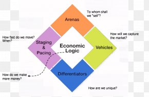 Business - Diamond Model Strategic Management Strategy Business Porter's Five Forces Analysis PNG