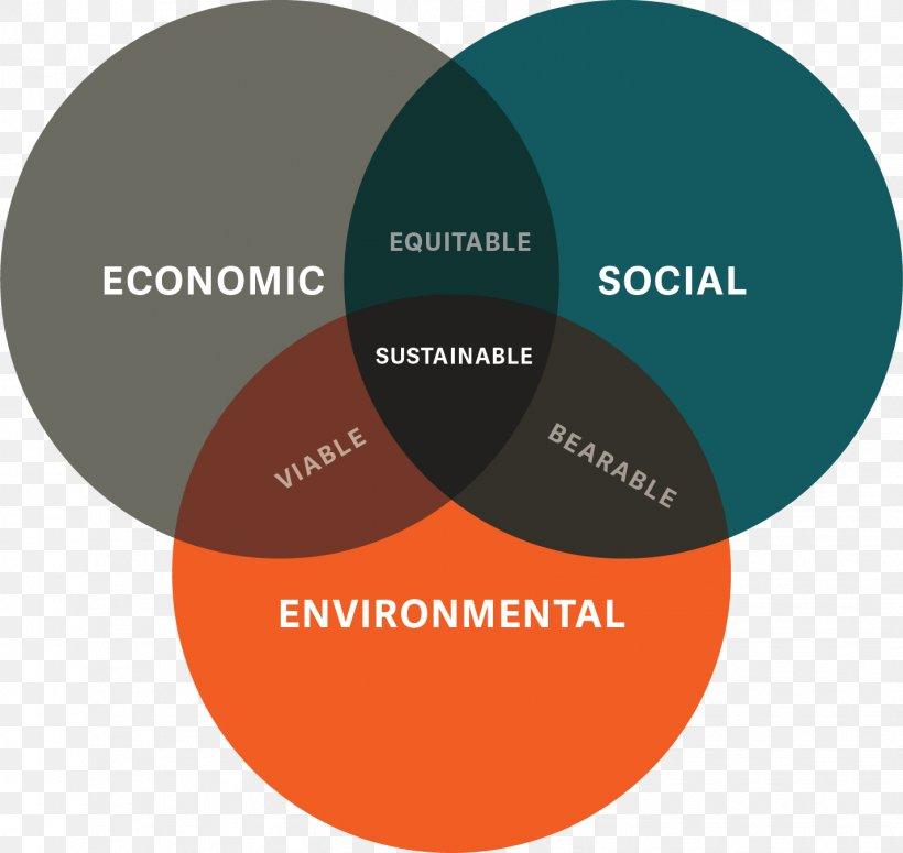 Venn Diagram Sustainability Sustainable Development Wiring