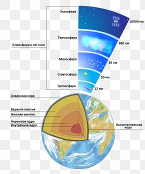 Earth - Atmosphere Of Earth Atmospheric Sciences PNG