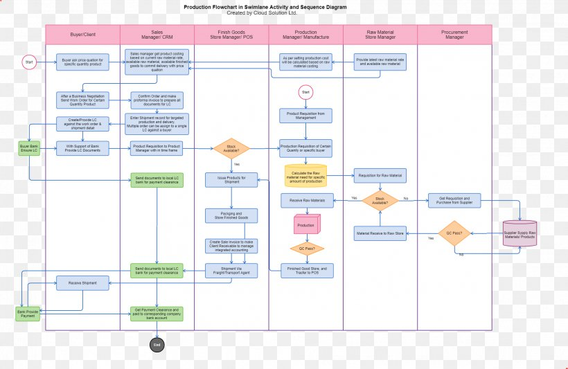 Flowchart Purchase Order Process Flow Diagram Png 1978x1288px Flowchart Accounting Accounts Payable Area Business Download Free