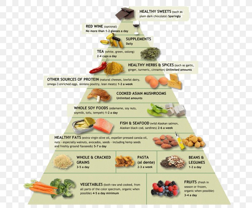Anti-inflammatory Dietary Supplement Food Pyramid Inflammation, PNG, 690x678px, Antiinflammatory, Andrew Weil, Chronic Condition, Cuisine, Diet Download Free