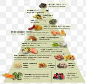 English Food Pyramid - Anti-inflammatory Dietary Supplement Food Pyramid Inflammation PNG