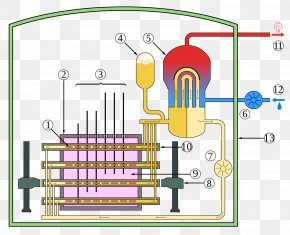 Power Plants - CANDU Reactor Nuclear Reactor Pressurized Heavy-water Reactor Neutron Moderator Heavy Water PNG