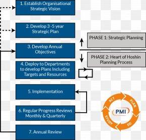 Ziemlich - Hoshin Kanri Organization Planning Strategy Process PNG
