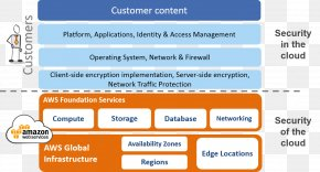 Network Operations Center - Web Page Amazon.com Amazon Web Services Cloud Computing Security PNG