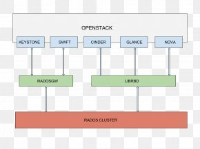 Libvirt - Ceph OpenStack System Diagram Computer Cluster PNG