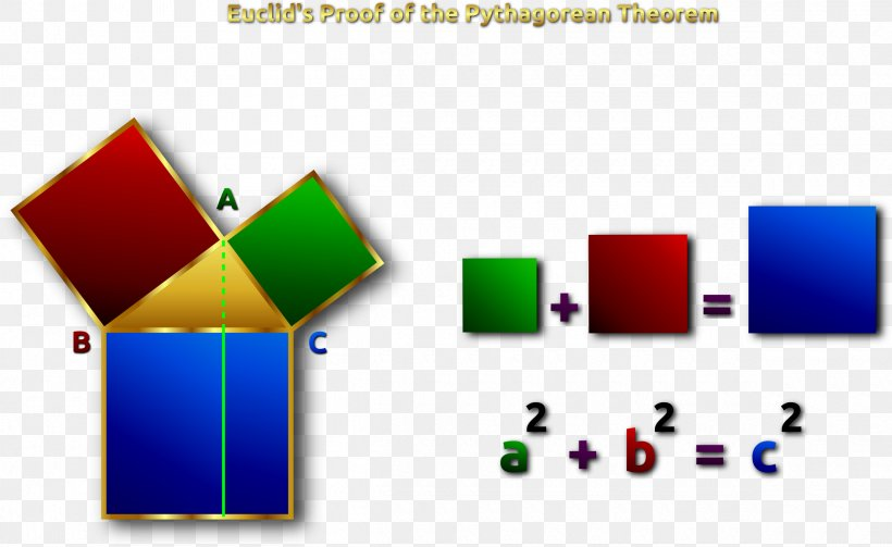 Pythagorean Theorem Euclid's Elements Mathematical Proof Geometry, PNG, 2400x1475px, Pythagorean Theorem, Area, Brand, Diagram, Euclid Download Free