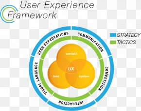 User Experience - User Experience Design User Interface Design Software Framework PNG