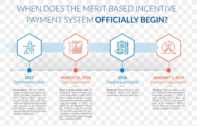 Medicare Payment System Information, PNG, 1024x654px, Medicare, Area, Brand, Communication, Copying Download Free