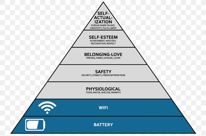 Maslow S Hierarchy Of Needs Organization Fridge Magnet Football