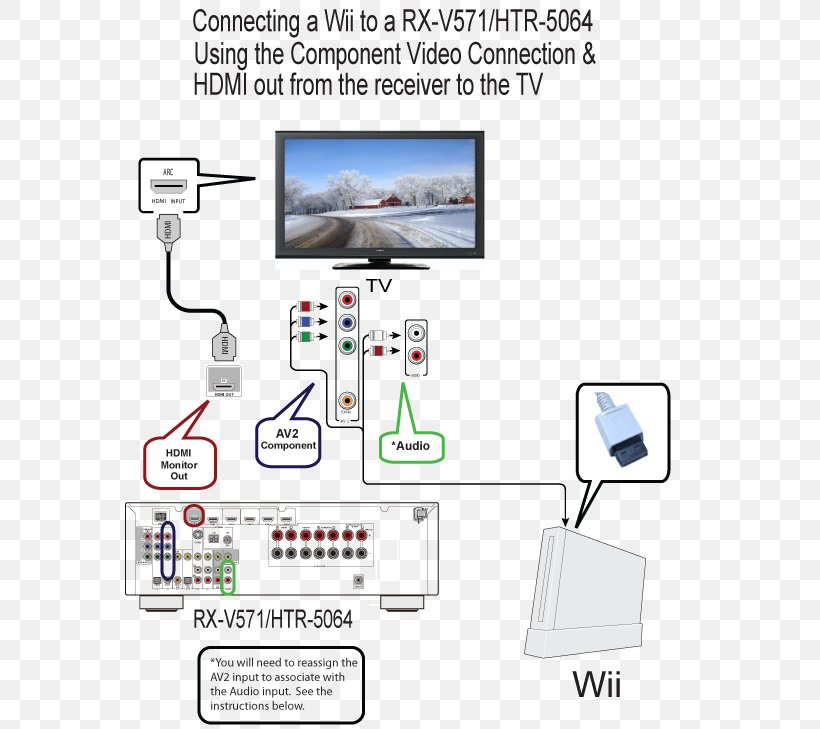Wii U Up Wiring Diagram Component Video, PNG, 569x729px, Wii, Area, Av  Receiver, Communication, Component Video | Wii Wiring Diagram |  | FAVPNG.com