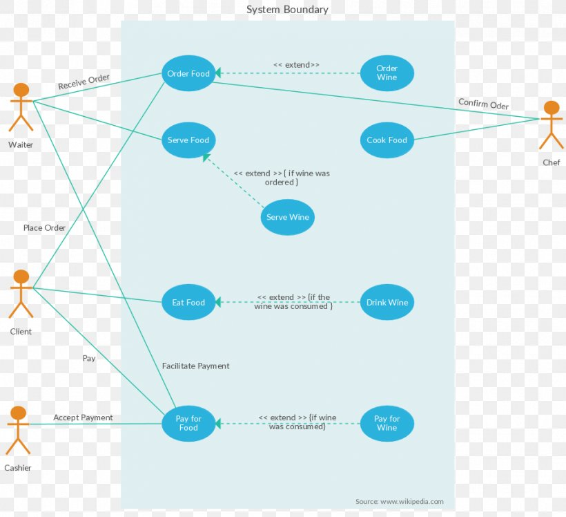 Use Case Diagram Unified Modeling Language Online Food