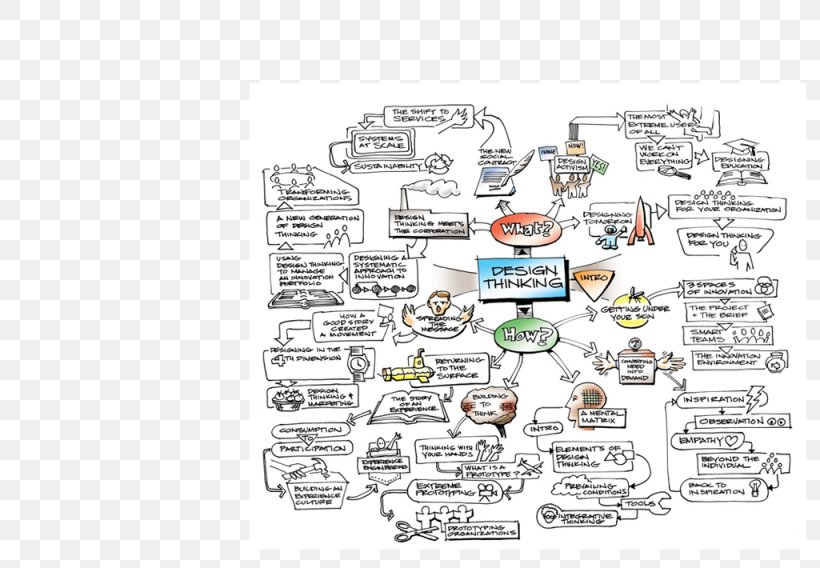 Change By Design How Design Thinking Transforms Organizations And Inspires Innovation Mind Map Png 1025x710px Design