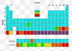 Chart Element - Periodic Table Radioactive Decay Chemical Element Transuranium Element Stable Nuclide PNG