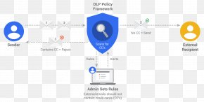 Email - Data Loss Prevention Software G Suite Computer Security Data Breach PNG