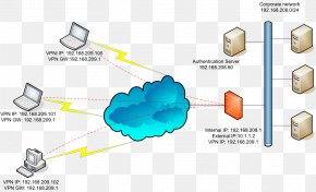 Cloud Network - Virtual Private Network SSL VPN Transport Layer Security Computer Network OpenVPN PNG