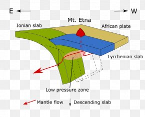 Mount Etna African Plate Geology Subduction Slab PNG