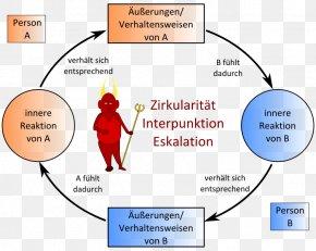Thun - Virtuous Circle And Vicious Circle Interpersonal Communication Communication Theory Psychology PNG