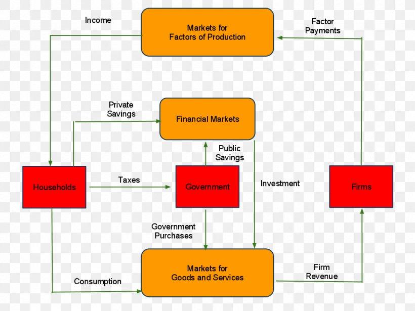 Circular Flow Of Income Circular Economy Macroeconomics Png