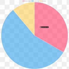 Pie Chart - Pie Chart Data JavaScript Angular PNG