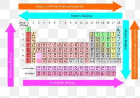 Atomic Size Trend - Periodic Trends Periodic Table Chemistry Chemical Element Rare-earth Element PNG