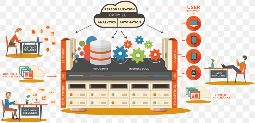 Enterprise Content Management Computer Network Content Management System Marketing Brand, PNG, 1230x596px, Enterprise Content Management, Brand, Business, Business Productivity Software, Communication Download Free