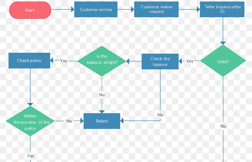 Flowchart Process Flow Diagram Data Flow Diagram Png