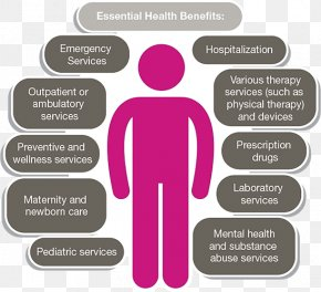 Health - Patient Protection And Affordable Care Act Health Insurance Health Care Essential Health Benefits PNG