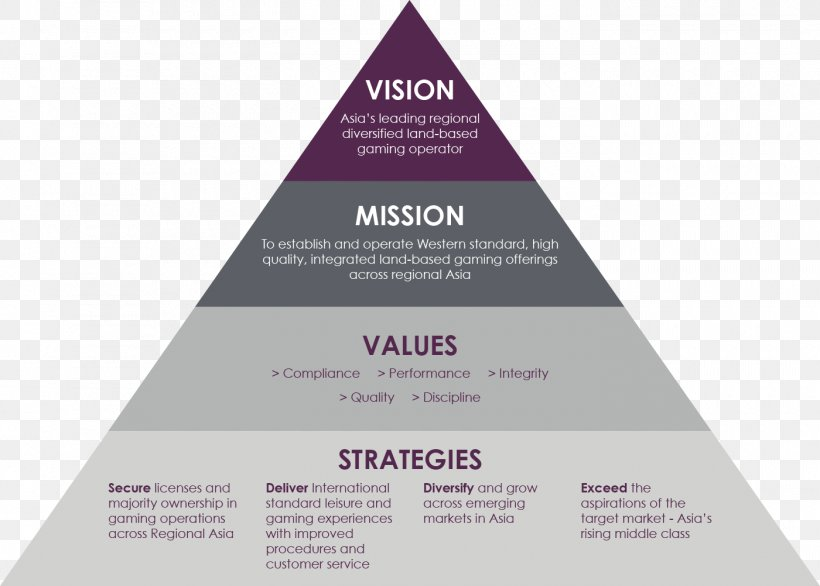 Mission Statement Vision Statement Strategy Carpet Png 1400x1002px Mission Statement Bedroom Brand Business Carpet Download Free