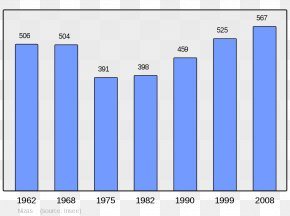 Population - Wikipedia Limogne-en-Quercy Carennac Lunas Renac PNG