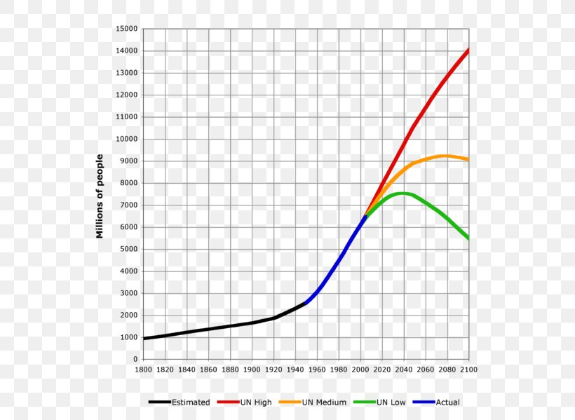 Total Population Of World >> World Population Population Growth 1 000 000 000 Total