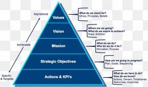 Business - Vision Statement Mission Statement Strategic Planning Strategy Organization PNG