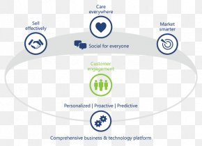 Customer Experience - Microsoft Dynamics CRM Customer Relationship Management Business PNG