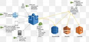 Cloud Computing - Amazon Web Services Internet Of Things Amazon.com Cloud Computing PNG