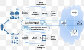 Internet Element - Internet Of Things Value Chain Organization Technology Company PNG