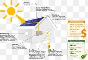 Energy - Solar Power Solar Panels Solar Energy Photovoltaics Photovoltaic System PNG