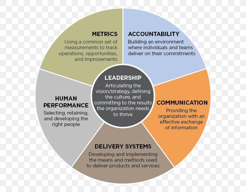 Three Levels Of Leadership Model Organizational Effectiveness Management Png 612x640px Leadership Brand Business Leadership Development Management