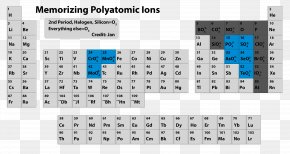 Table - Polyatomic Ion Periodic Table Monatomic Ion Anioi PNG