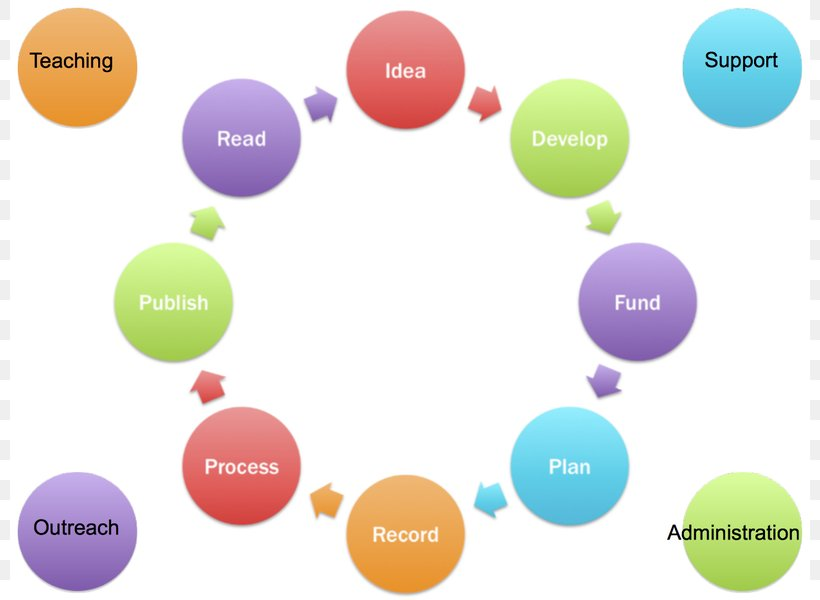 Engineering Design Process Definition Business Process Png 800x600px Engineering Design Process Brand Business Process Definition Diagram