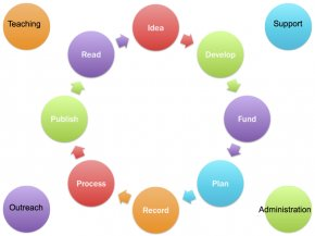 Free Science Pictures - Engineering Design Process Definition Business Process PNG
