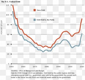 United States - National Debt Of The United States Financial Crisis Of 2007–08 Mortgage-backed Security PNG