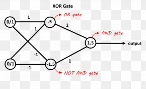 Artificial Neural Network Exclusive Or Neuron Convolutional Neural Network AND Gate PNG