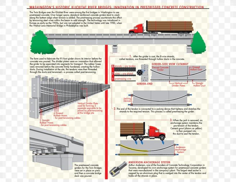 Art Project Industrial Design, PNG, 3300x2550px, Art, Artist ...