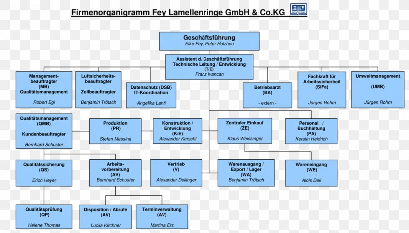 Organizational Chart Information Technology Diagram Png 980x559px Organizational Chart Area Diagram Environmental Resource Management Firstpost Download