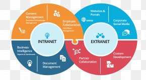 Enterprise Vi Design - Extranet Intranet SharePoint Internet Computer Network PNG
