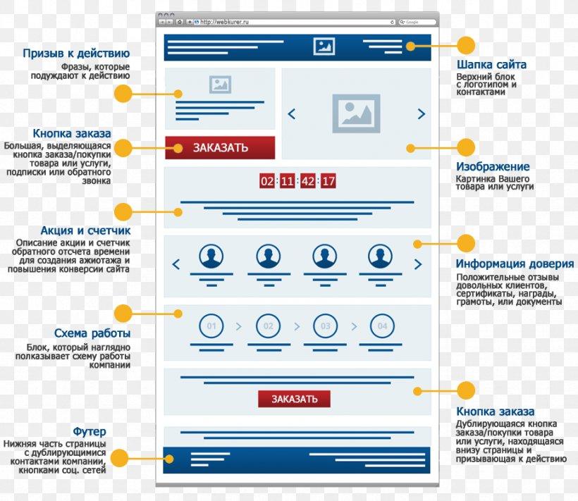 Landing Page Conversion Rate Web
