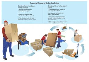 Warehouse Worker Cliparts - Kanban Lean Manufacturing Warehouse Clip Art PNG