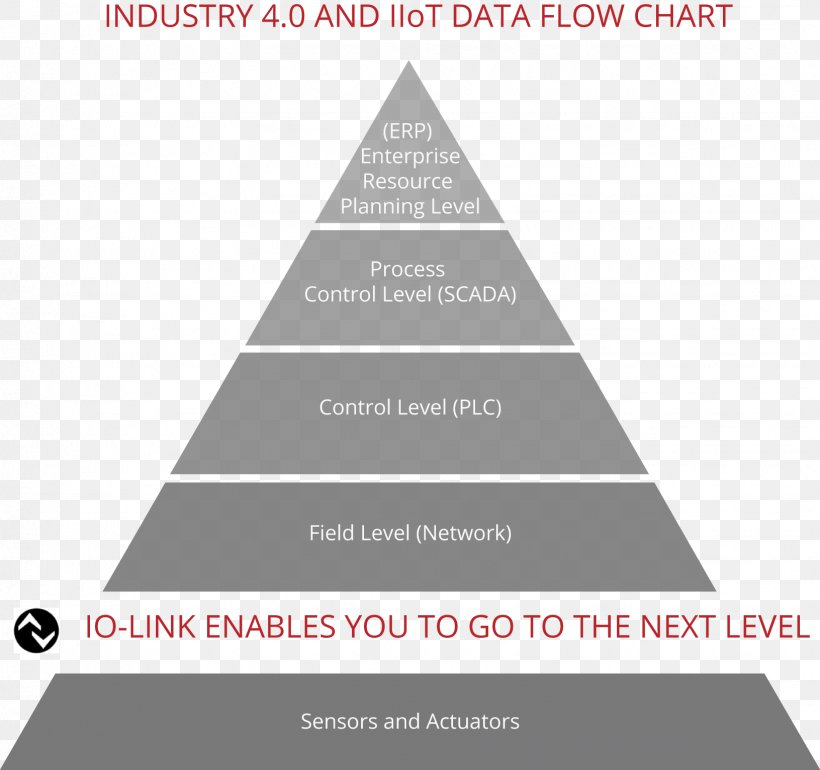 Industry 4 0 Opc Unified Architecture Open Platform Communications Io Link Png 1631x1532px Industry Brand Chart Data