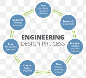 Design - Engineering Design Process Problem Solving Research Design PNG