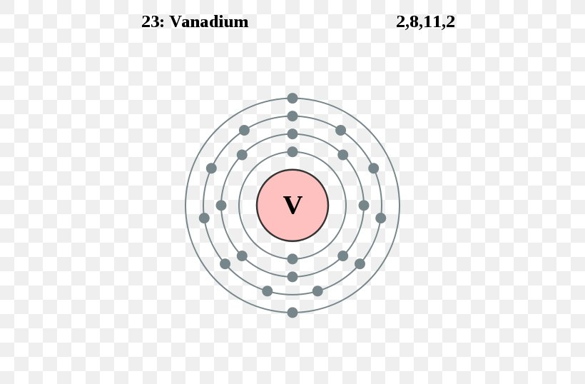 Electron Configuration Scandium Electron Shell Chemical Element Chemistry Png 500x538px Electron Configuration Area Atom Atomic Number
